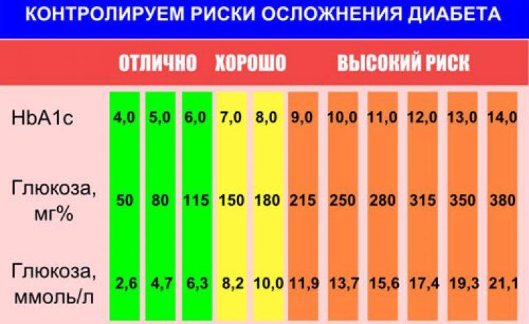 графическое подняли ли воз уровень нормального сахара в крови оригами